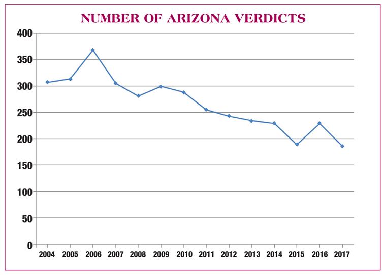 Arizona Attorney - June 2018 - Arizona Civil Verdicts: 2017